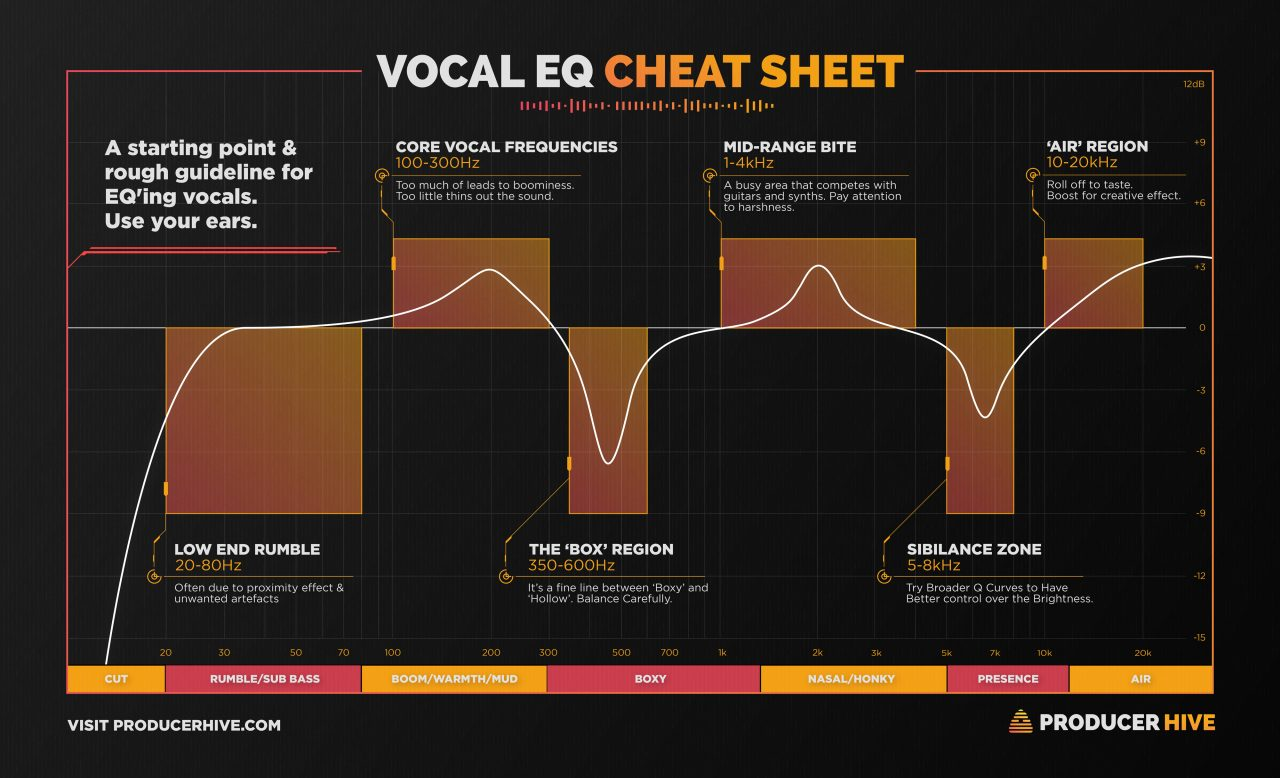 Vocal EQ Cheat Sheet
